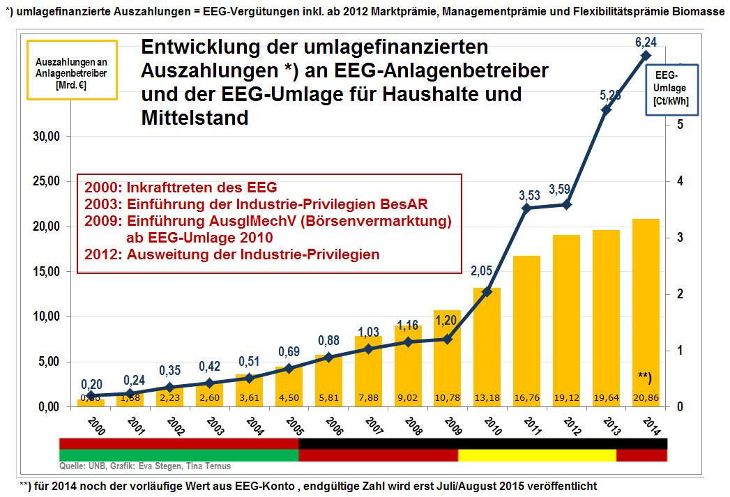 Entkopplung der EEG-Umlagen-Entwicklung vom Anstieg der Förderkosten für die EE-Anlagenbetreiber. EEG-Umlage explodiert ab EEG-Umlage 2010, bei der erstmalig das neue Berechnungsverfahren angewandt wurde.