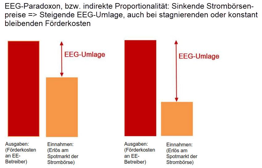 Sinkende Strombörsenpreise lassen in gleichem Maß die EEG-Umlage steigen