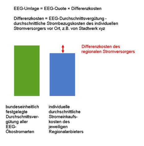 Ermittlung der EEG-Umlage von 2000 bis 2009