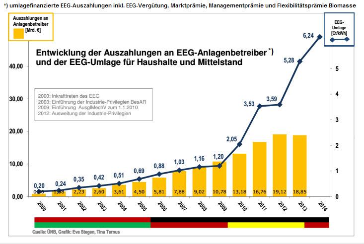 Entwicklung EEG-Umlage entkoppelt von Entwicklung EEG-Auszahlungen