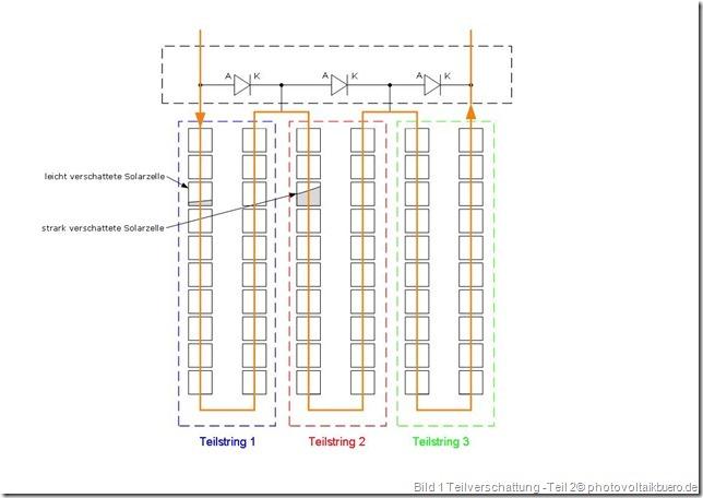 Solarmodul mit unterschiedlicher Teilverschattung in allen drei Teilstrings