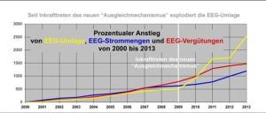 EEG-Verguetungssumme vs. EEG-Umlage