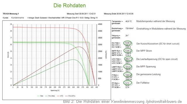 Messprotokoll Photovoltaik Kennlinienmessung die Rohdaten