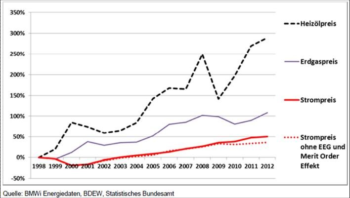 Entwicklung Strompreis zu Erdgaspreis zu Heizölpreis