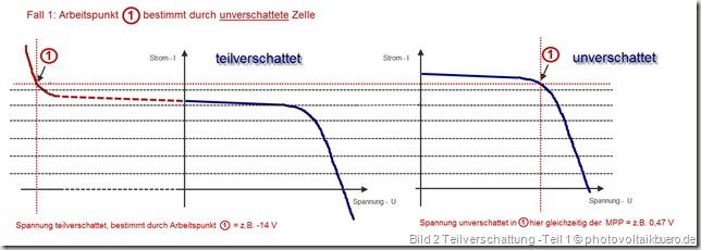 Bild 1: Zwei Solarzellen von denen eine teilverschattet ist. Der Wechselrichter betreibt die unverschattete Zelle im MPP