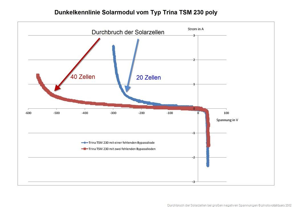 Dunkelkennlinie Trina TSM 230 mit fehlenden Bypassdioden