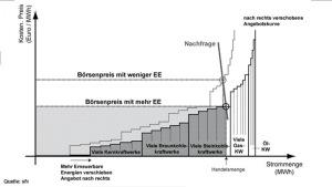 Merit-Order-Effekt-an der Stromboerse-sfv
