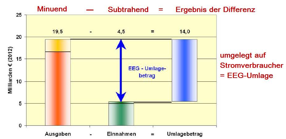 Differenzberechnung der EEG-Umlage