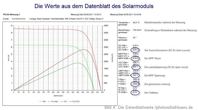 Messprotokoll Photovoltaik Kennlinienmessung die Datenblattwerte