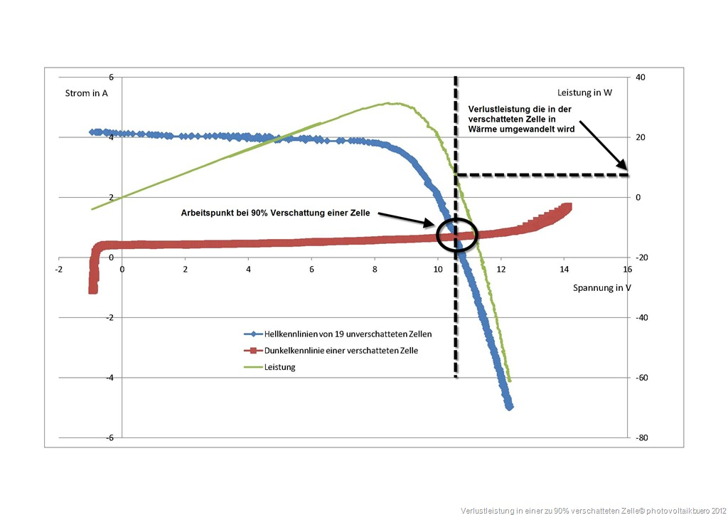 Verlustleistung bei verschatteter Solarzelle und 90 Prozent Verschattung