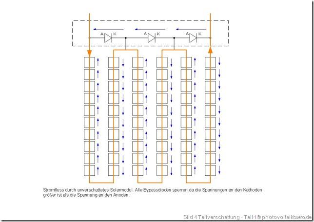 Stromfluss und Spannungen an einem unverschatteten Solarmodul