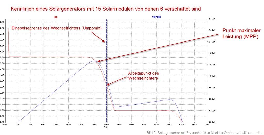 Solargenerator mit 15 Solarmodulen von denen 6 verschattet sind