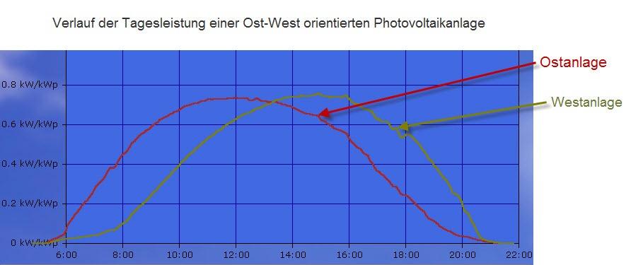Tagesgang einer Ost-West ausgerichteten Photovoltaikanlage
