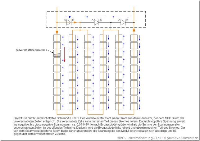 Stromfluss und Spannungen an einem teilverschatteten Solarmodul Fall 1