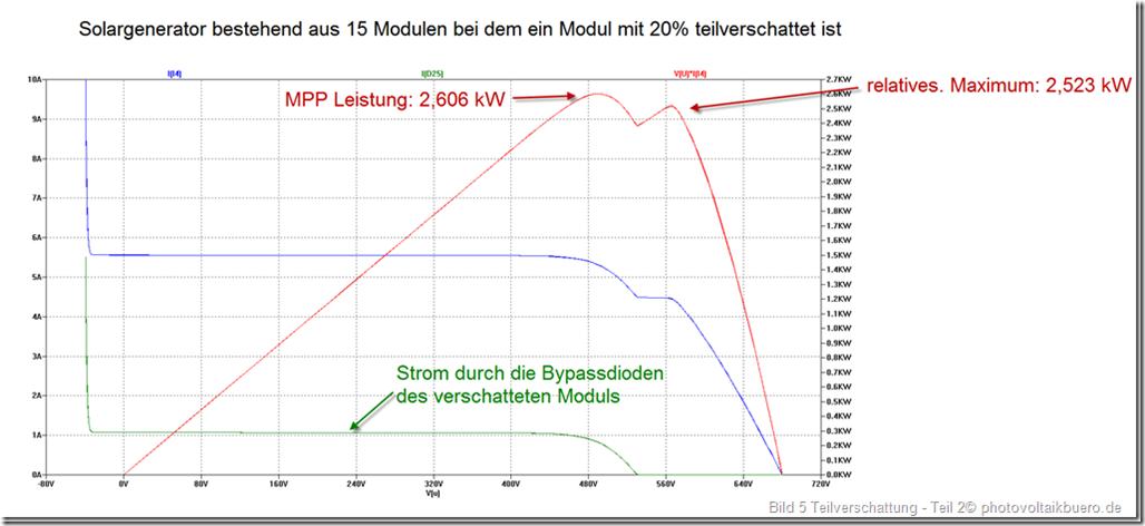 Kennlinie eines Solargenerators mit 15 Solarmodulen von denen eins durch Verschattung 20 Prozent weniger Strom liefern kann