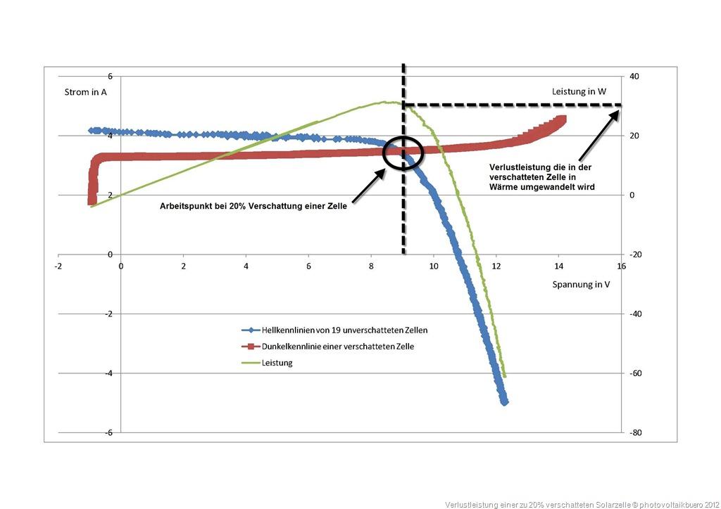 Verlustleistung bei verschatteter Zelle und 20 Prozent Verschattung