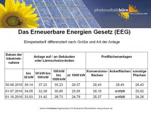 EEG Vergütungssätze für Solarstrom 2010