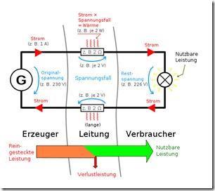 schematische Darstellung der Leitungsverluste auf einer elektrischen Leitung (Quelle: Wikipedia)