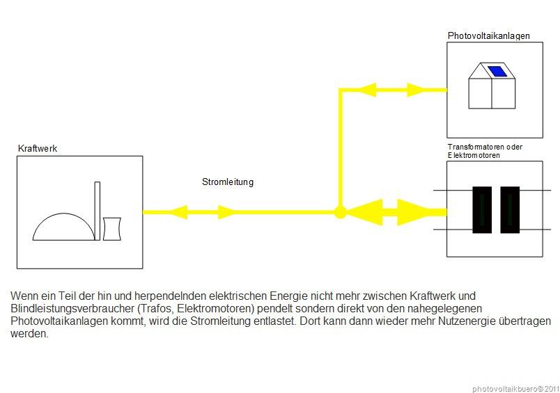 Photovoltaik und Blindleistung