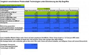 Photovoltaikanlagenvergleich ohne den Begriff Wp. Die Exceltabelle kann unten in diesem Beitrag heruntergeladen werden.