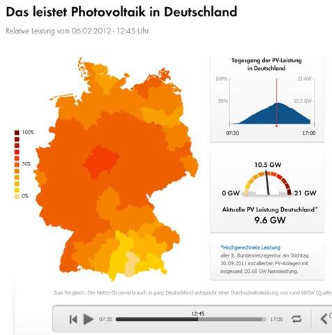 Photovoltaikleistung in Deutschland am 6. Februar 2012