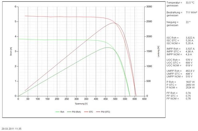 typische Kennlinie eines Photovoltaik Modulstranges