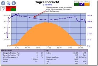 Typischer Spannungsverlauf eines Solargenerators an einem heißen Sommertag: Bei zunehmender Modultemperatur sinkt die Solargeneratorspannung. Am Nachmittag bei sinkender Temperatur steigt die Spannung dann wieder
