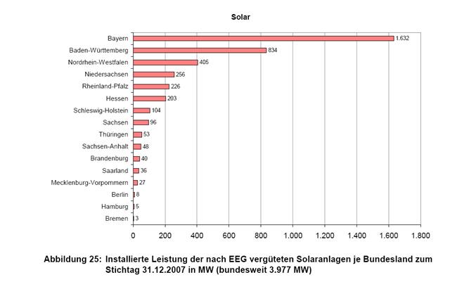 Installierte Leistung der nach EEG vergüteten Solarstromanlagen in Deutschland zum Stichtag 31.12.2007