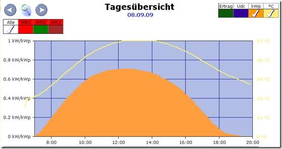 Leistungsverlauf einer Photovoltaikanlage an einem wolkenlosen Tag im September. Auch um die Mittagszeit wird nur eine Leistung von ca. 70% der Generatorpeakleistung erreicht!