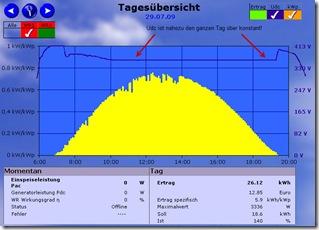 Die Spannung am Solargenerator ist den ganzen Tag über nahezu konstant. Es findet praktisch keine MPP Regelung mehr statt