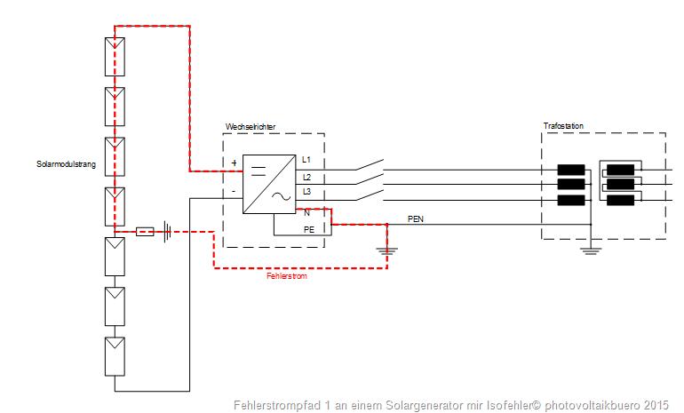 Isolationsfehler an Photovoltaikanlagen - pvBuero