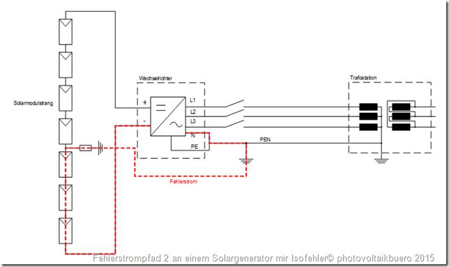 Das Bild zeigt den zweiten möglichen Fehlerstrompfad an einem Solargenerator mit einem Isolationsfehler