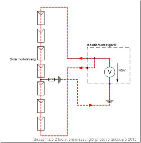 Messung des Isolationswiderstandes eines Solargenerators. Variante 2: Es wird eine Spannung von 1000V an den kurzgeschlossenen Solargenerator gegen Erde angelegt