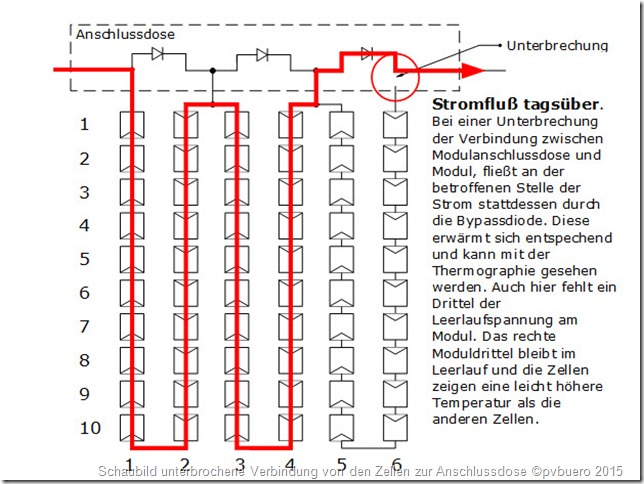 Fehler an PV-Anlagen: Schaubild unterbrochene Verbindung von den Zellen zur Anschlussdose
