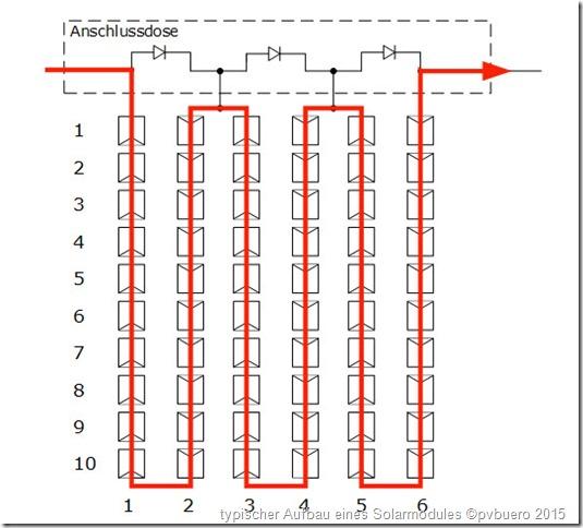 Fehler an PV-Anlagen: Typischer Aufbau eines Solarmodules