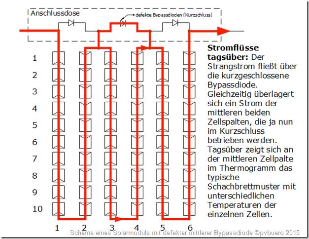 Fehler an PV-Anlagen: Schema eines Solarmoduls mit defekter mittlerer Bypassdiode