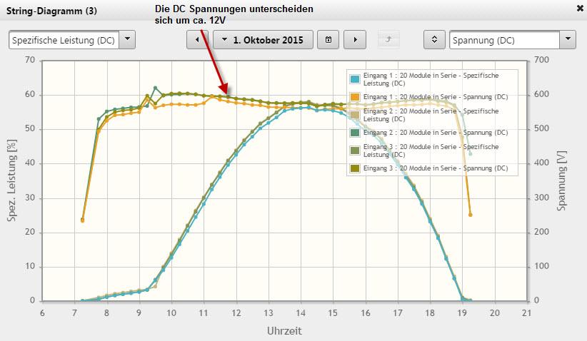 Im diesem Bild zur Photovoltaik Fehlersuche erkennt man, dass ein Modulstrang eine um ca. 12V niedrigere Spannung aufweist.
