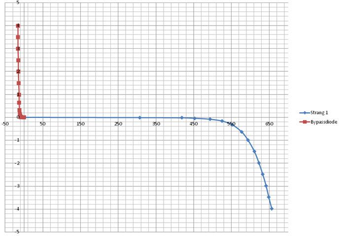 Dunkelkennlinie eines Solargenerators gemessen mit dem pvServe 1.1