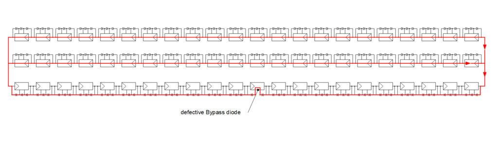 Das Bild zeigt den Stromfluss durch die gesamten Modulstränge, nachdem die erste Bypassdiode kaputt gegangen ist.
