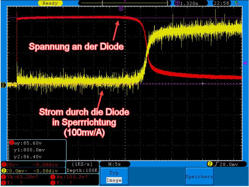 Das Bild zeigt, dass die Bypassdioden beim Durchbruch verursacht durch eine Überspannung nicht zwangsläufig zerstört werden müssen. Begrenzt man den Strom beim Durchbruch wie hier im Bild auf ca. 700mA (200mA/Div) wird die Diode nicht zerstört, da die im Halbleiter umgesetzte Verlustleistung nicht groß genug war. Nach einer kurzen Erholungsphase (Abkühlung) kann sie die volle Sperrspannung wieder aufnehmen.