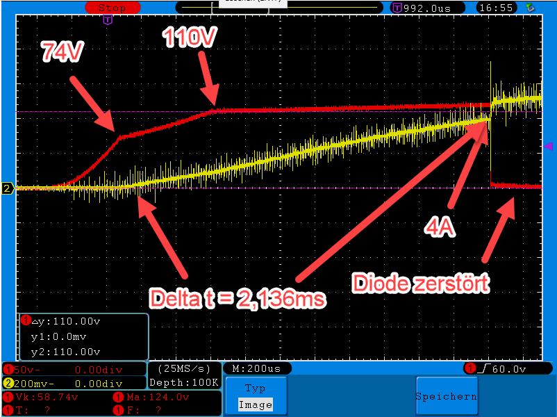Das Bild zeigt, was passiert, wenn die Spannung an einer Bypassdiode ansteigt und schließlich unzulässig hohe Werte erreicht. Zunächst beginnt ab 74V ein Sperrstrom zu fließen, der kontinuierlich größer wird. Die Spannung an der Diode steigt kontinuierlich auf ca. 110V. Dort bleibt der Wert bis zur Zerstörung der Diode nahezu stabil.