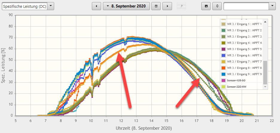 Bei Anlagen mit zwei Modulausrichtungen muss es exakt zwei Tagesverlaufskurven geben. Taucht eine dritte Kurve auf, so wurde ein Verkabelungsfehler gemacht.