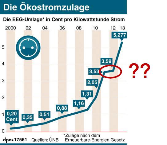 Entwicklung EEG-Umlage Grafik; Quelle dpa (ohne Fragezeichen)