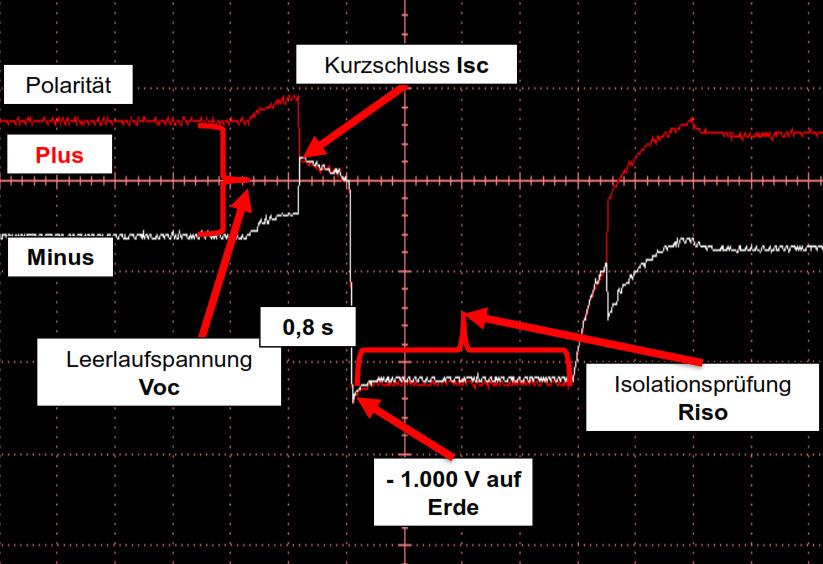 Das Oszillogramm zeigt den vollständigen Prüfablauf einer ISO Prüfung mit dem Benning PV-1-1