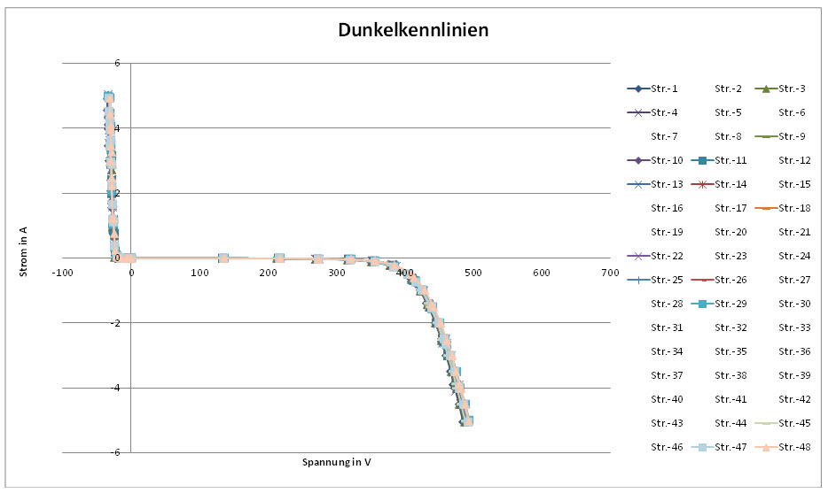 Das Diagramm zeigt eine Reihe von Dunkelkennlinien ohne signifikante Auffälligkeiten