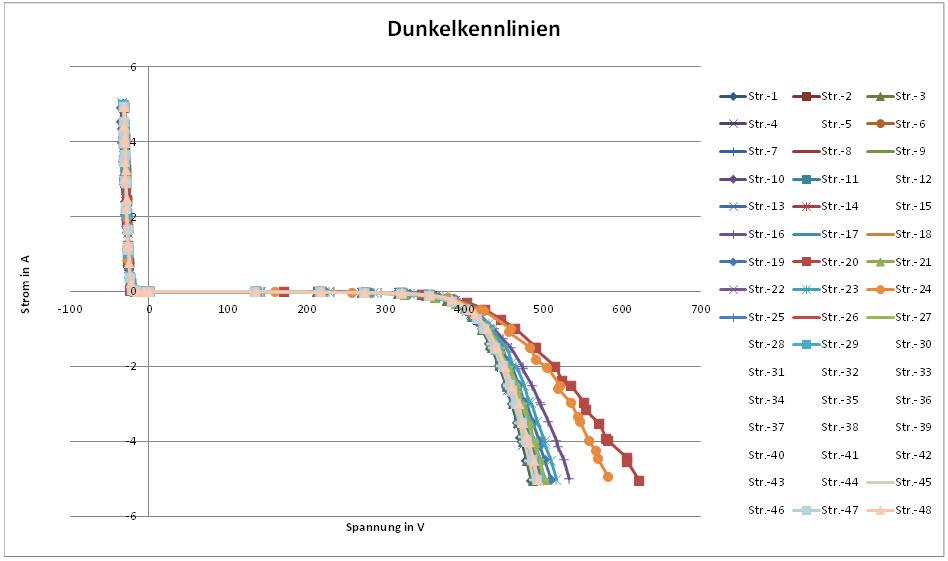 Das Diagramm zeigt eine Schar von Dunkelkennlinien, von denen einige eine deutliche Auffälligkeit zeigen.